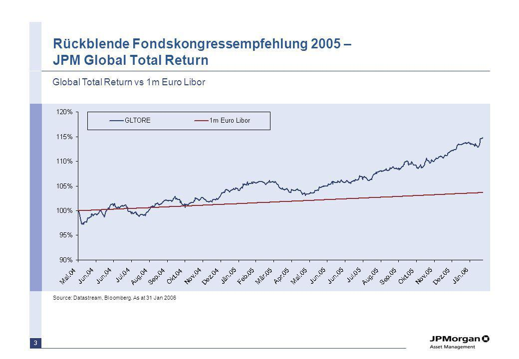 4 Monatswertentwicklung Global Total Return vs 1m Euro Libor Source: JPMAM PAG.