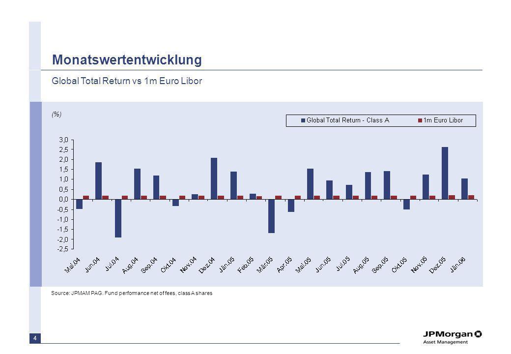 4 Monatswertentwicklung Global Total Return vs 1m Euro Libor Source: JPMAM PAG. Fund performance net of fees, class A shares (%)