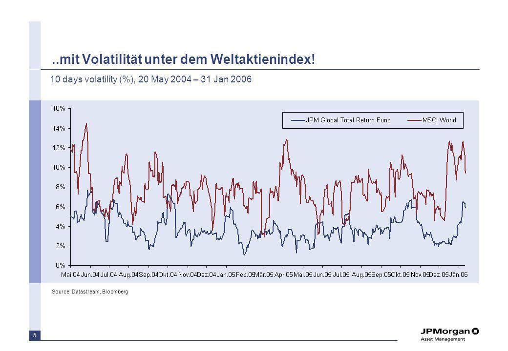 5..mit Volatilität unter dem Weltaktienindex! Source: Datastream, Bloomberg 10 days volatility (%), 20 May 2004 – 31 Jan 2006
