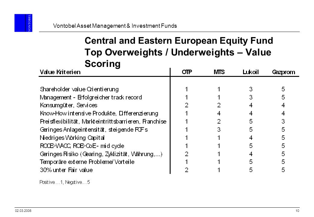 Vontobel Asset Management & Investment Funds 1002.03.2006 Central and Eastern European Equity Fund Top Overweights / Underweights – Value Scoring