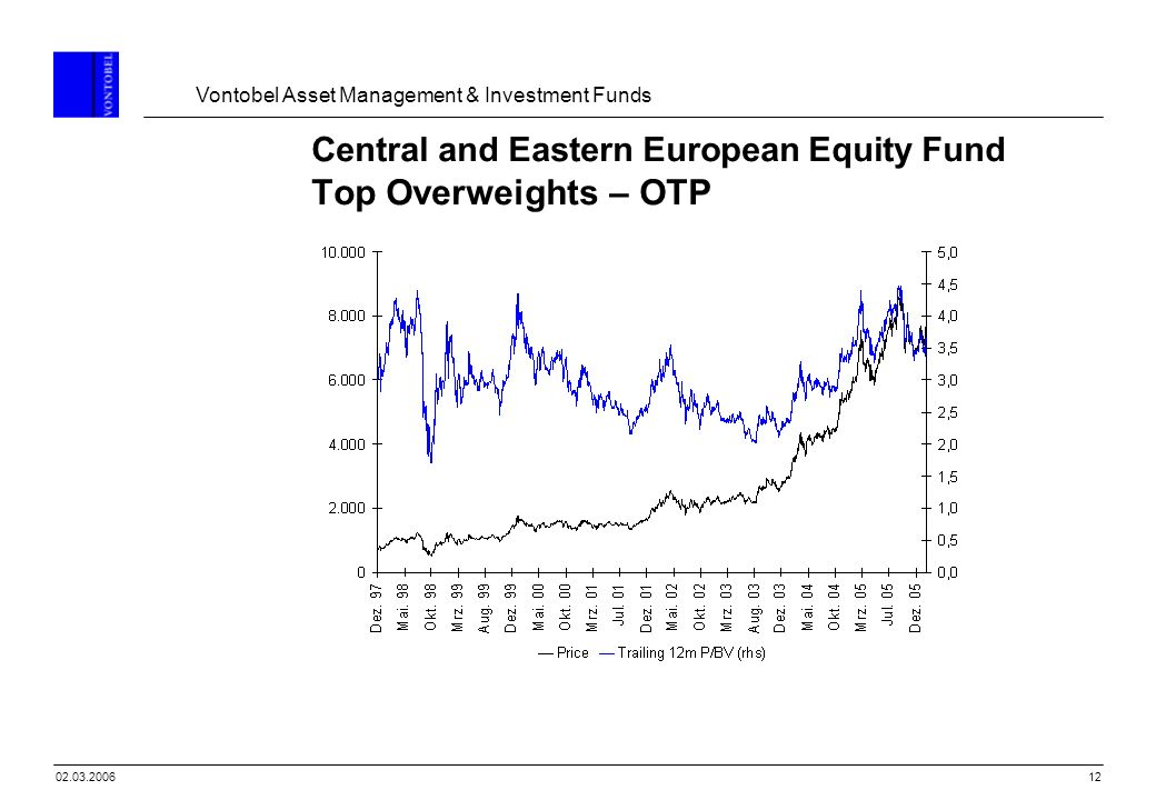 Vontobel Asset Management & Investment Funds 1202.03.2006 Central and Eastern European Equity Fund Top Overweights – OTP