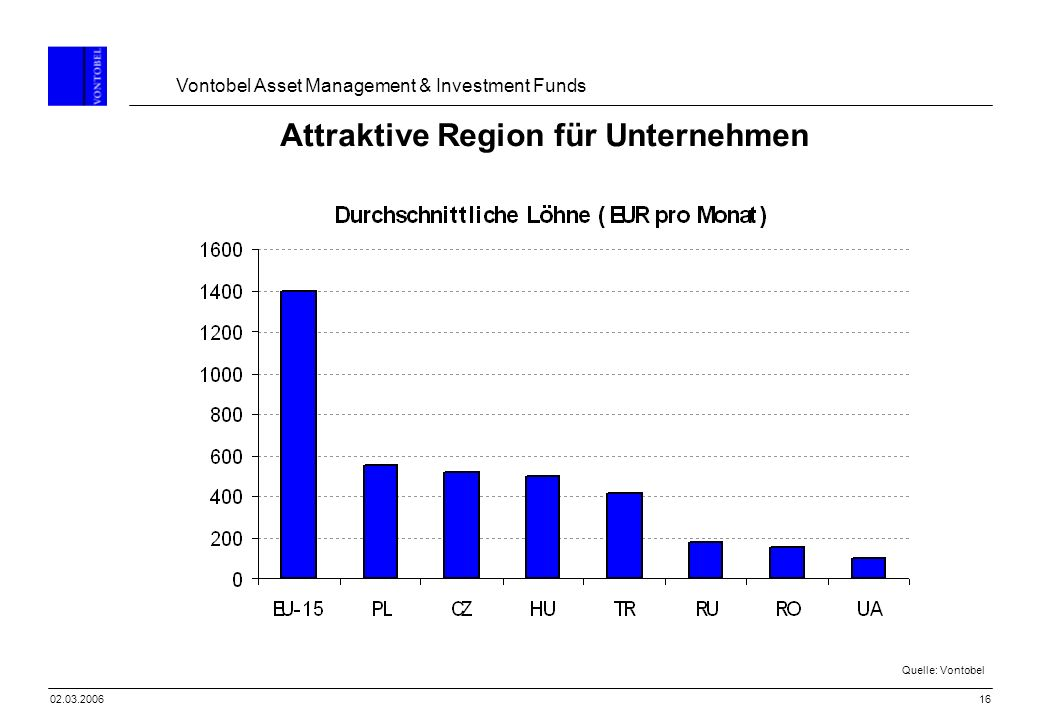 Vontobel Asset Management & Investment Funds 1602.03.2006 Attraktive Region für Unternehmen Quelle: Vontobel