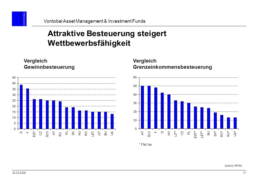Vontobel Asset Management & Investment Funds 1702.03.2006 Attraktive Besteuerung steigert Wettbewerbsfähigkeit Quelle: KPMG Vergleich Gewinnbesteuerun