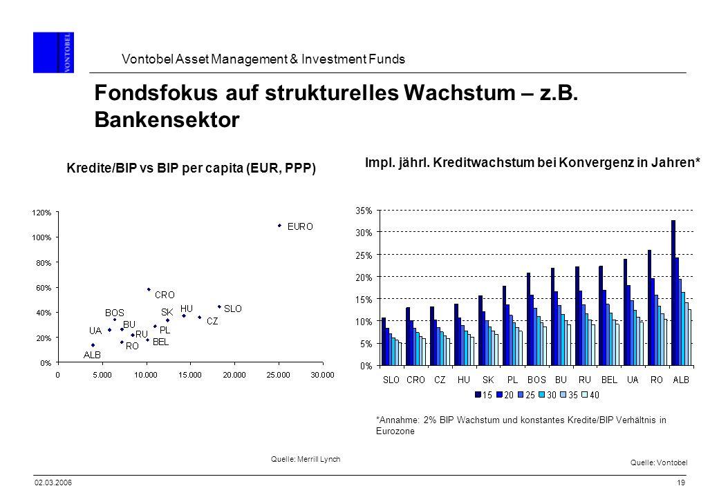 Vontobel Asset Management & Investment Funds 1902.03.2006 Fondsfokus auf strukturelles Wachstum – z.B. Bankensektor Kredite/BIP vs BIP per capita (EUR