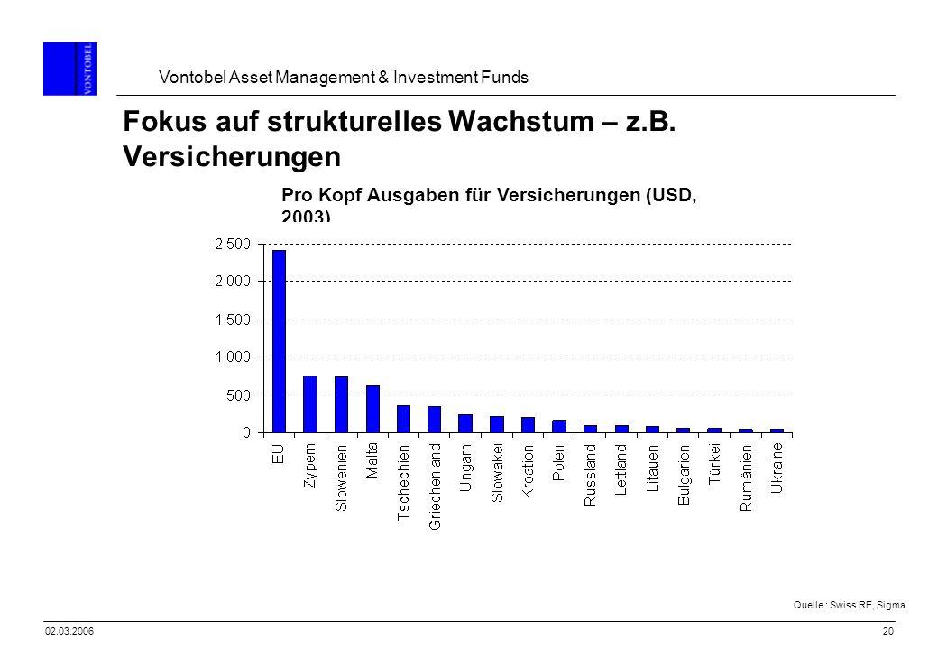 Vontobel Asset Management & Investment Funds 2002.03.2006 Fokus auf strukturelles Wachstum – z.B. Versicherungen Pro Kopf Ausgaben für Versicherungen