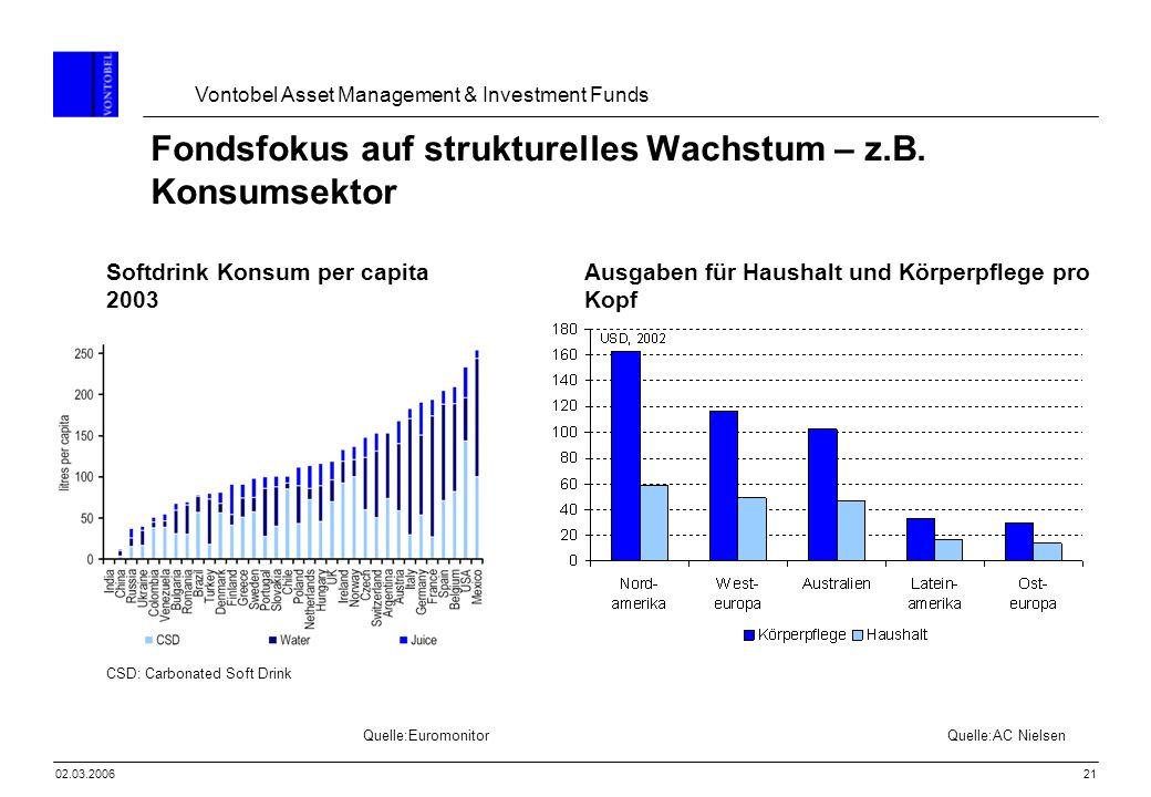 Vontobel Asset Management & Investment Funds 2102.03.2006 Softdrink Konsum per capita 2003 Ausgaben für Haushalt und Körperpflege pro Kopf Quelle:Euro