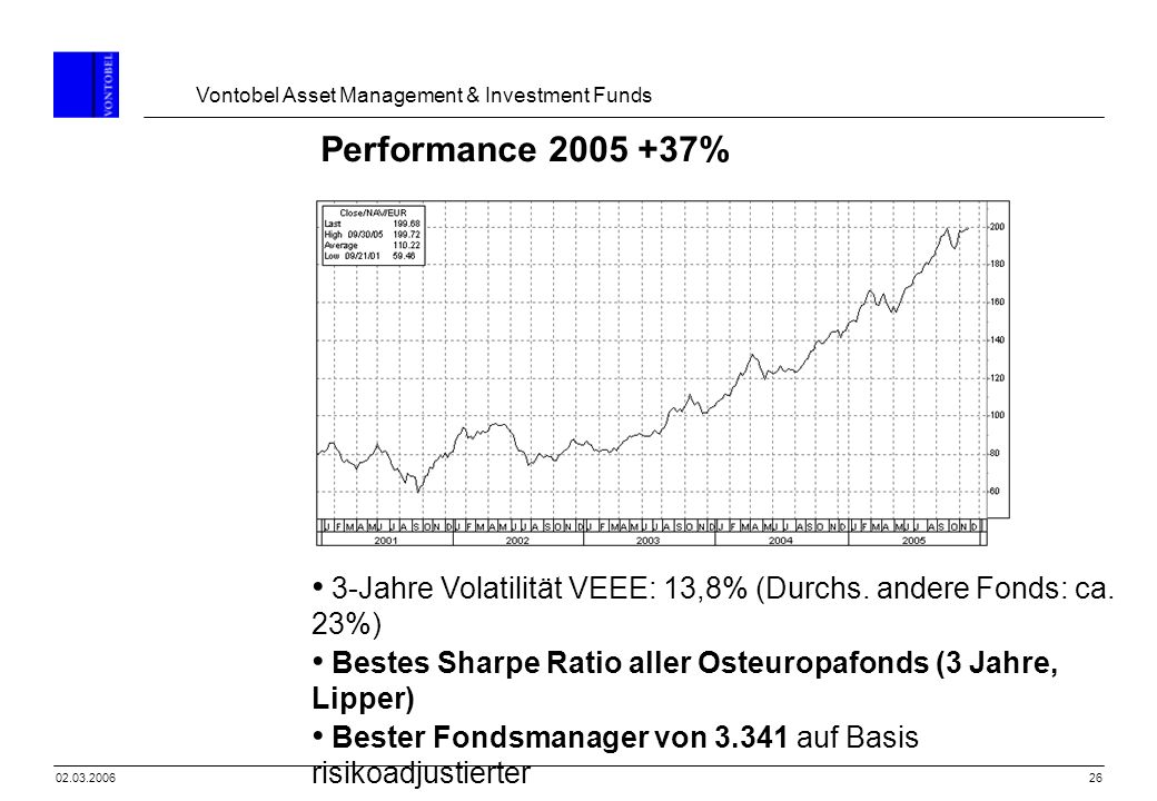 Vontobel Asset Management & Investment Funds 2602.03.2006 Performance 2005 +37% 3-Jahre Volatilität VEEE: 13,8% (Durchs. andere Fonds: ca. 23%) Bestes