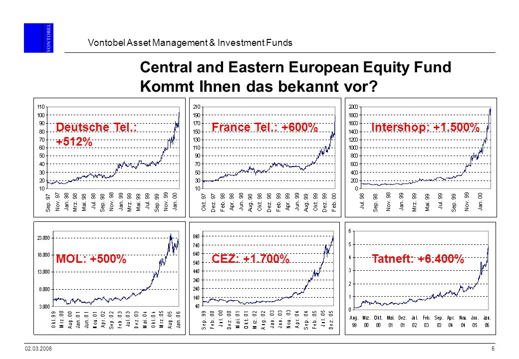 Vontobel Asset Management & Investment Funds 502.03.2006 Central and Eastern European Equity Fund Kommt Ihnen das bekannt vor? Deutsche Tel.: +512% Ta