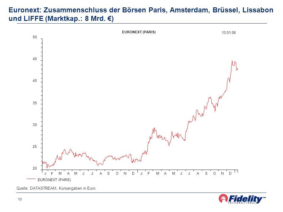 10 Euronext: Zusammenschluss der Börsen Paris, Amsterdam, Brüssel, Lissabon und LIFFE (Marktkap.: 8 Mrd.