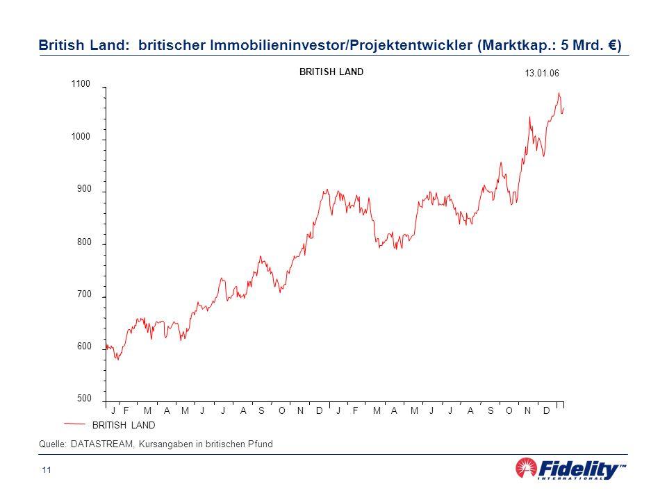 11 British Land: britischer Immobilieninvestor/Projektentwickler (Marktkap.: 5 Mrd.