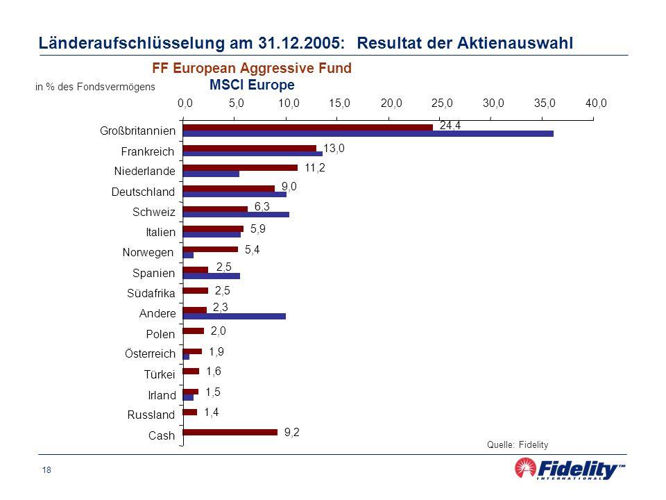 18 Länderaufschlüsselung am 31.12.2005: Resultat der Aktienauswahl Quelle: Fidelity in % des Fondsvermögens FF European Aggressive Fund MSCI Europe 24,4 13,0 11,2 9,0 6,3 5,9 5,4 2,5 2,3 2,0 1,9 1,6 1,5 1,4 9,2 0,05,010,015,020,025,030,035,040,0 Großbritannien Frankreich Niederlande Deutschland Schweiz Italien Norwegen Spanien Südafrika Andere Polen Österreich Türkei Irland Russland Cash