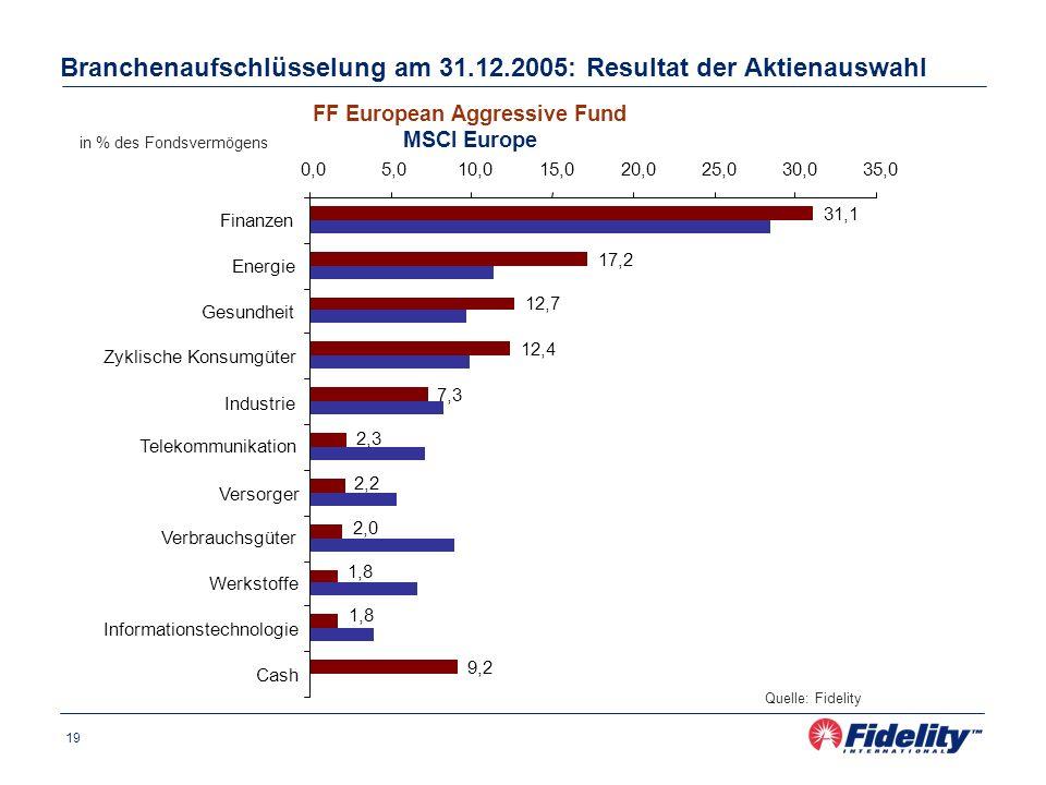 19 Branchenaufschlüsselung am 31.12.2005: Resultat der Aktienauswahl FF European Aggressive Fund MSCI Europe in % des Fondsvermögens Quelle: Fidelity 31,1 17,2 12,7 12,4 7,3 2,3 2,2 2,0 1,8 9,2 0,05,010,015,020,025,030,035,0 Finanzen Energie Gesundheit Zyklische Konsumgüter Industrie Telekommunikation Versorger Verbrauchsgüter Werkstoffe Informationstechnologie Cash