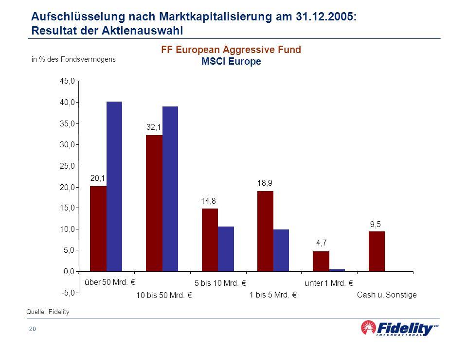 20 Aufschlüsselung nach Marktkapitalisierung am 31.12.2005: Resultat der Aktienauswahl in % des Fondsvermögens Quelle: Fidelity FF European Aggressive Fund MSCI Europe 20,1 32,1 14,8 18,9 4,7 9,5 -5,0 0,0 5,0 10,0 15,0 20,0 25,0 30,0 35,0 40,0 45,0 über 50 Mrd.