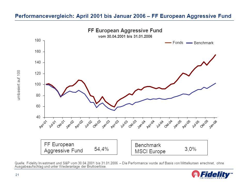 21 Performancevergleich: April 2001 bis Januar 2006 – FF European Aggressive Fund Quelle: Fidelity Investment und S&P vom 30.04.2001 bis 31.01.2006 – Die Performance wurde auf Basis von Mittelkursen errechnet, ohne Ausgabeaufschlag und unter Wiederanlage der Bruttoerlöse.