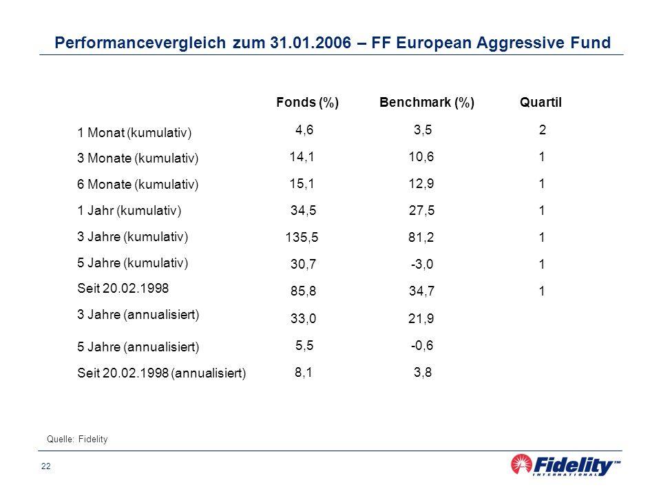 22 Performancevergleich zum 31.01.2006 – FF European Aggressive Fund Quelle: Fidelity Fonds (%)Benchmark (%)Quartil 1 Monat (kumulativ) 4,63,52 3 Monate (kumulativ) 14,110,61 6 Monate (kumulativ) 15,112,91 1 Jahr (kumulativ) 34,527,51 3 Jahre (kumulativ) 135,581,21 5 Jahre (kumulativ) 30,7-3,01 Seit 20.02.1998 85,834,71 3 Jahre (annualisiert) 33,021,9 5 Jahre (annualisiert) 5,5-0,6 Seit 20.02.1998 (annualisiert) 8,13,8