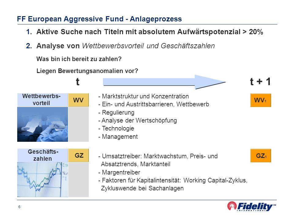 6 FF European Aggressive Fund - Anlageprozess 1.Aktive Suche nach Titeln mit absolutem Aufwärtspotenzial > 20% 2.Analyse von Wettbewerbsvorteil und Geschäftszahlen Was bin ich bereit zu zahlen.