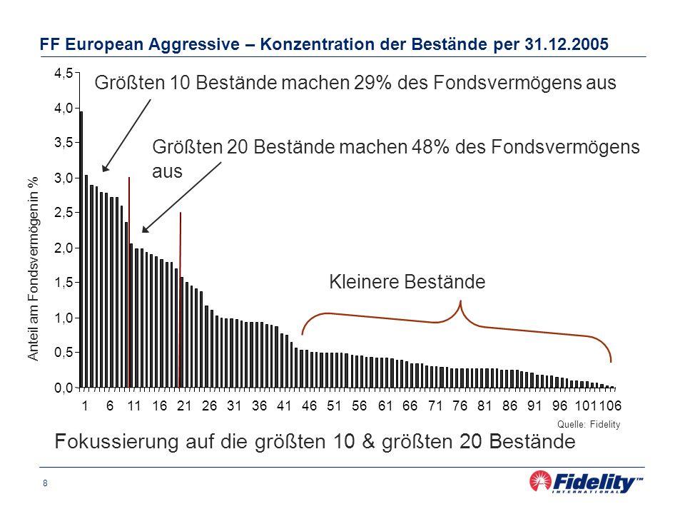 8 FF European Aggressive – Konzentration der Bestände per 31.12.2005 Quelle: Fidelity 0,0 0,5 1,0 1,5 2,0 2,5 3,0 3,5 4,0 4,5 16111621263136414651566166717681869196101 106 Größten 10 Bestände machen 29% des Fondsvermögens aus Anteil am Fondsvermögen in % Größten 20 Bestände machen 48% des Fondsvermögens aus Kleinere Bestände Fokussierung auf die größten 10 & größten 20 Bestände