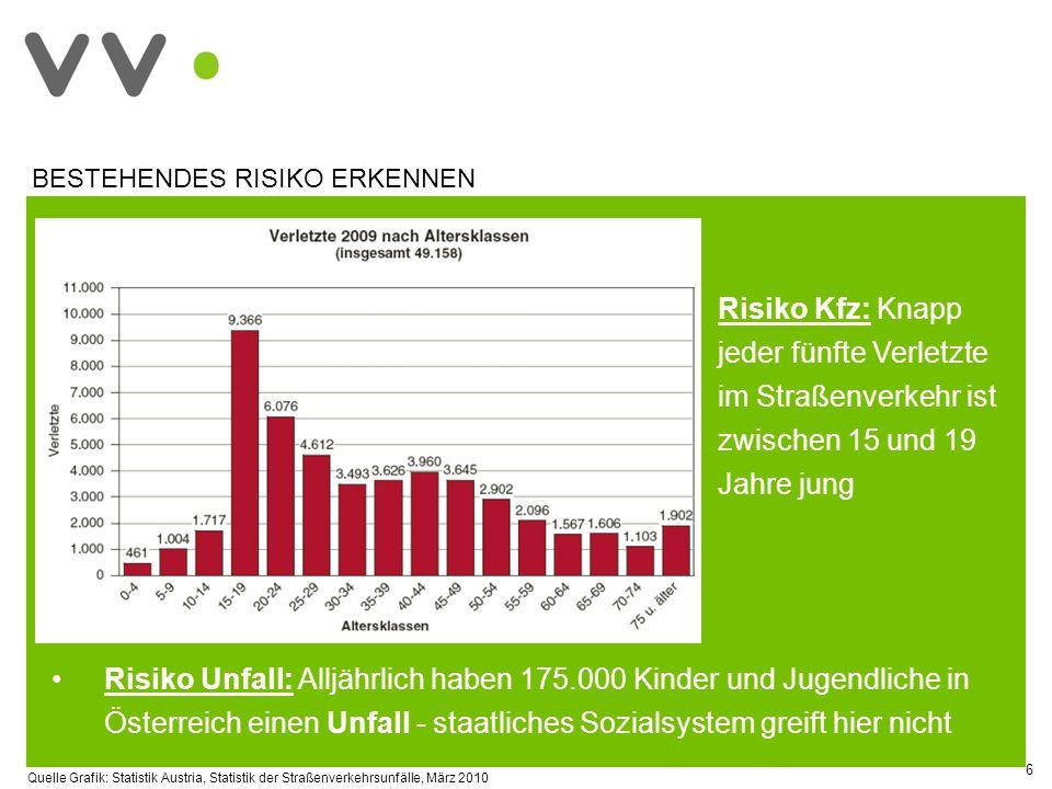 7 Anteil an privater Vorsorge nimmt zu 2030: Jeder dritte Österreicher älter als 60 Jahre Lebenserwartung steigt stark an Pensions-, Kranken- und Pflegevorsorge gewinnen an Bedeutung KÜNFTIGES RISIKO EINSCHÄTZEN Lebenserwartung 19612009 66,572,8 77,4 82,9 Jedes Jahr: + 3 Monate