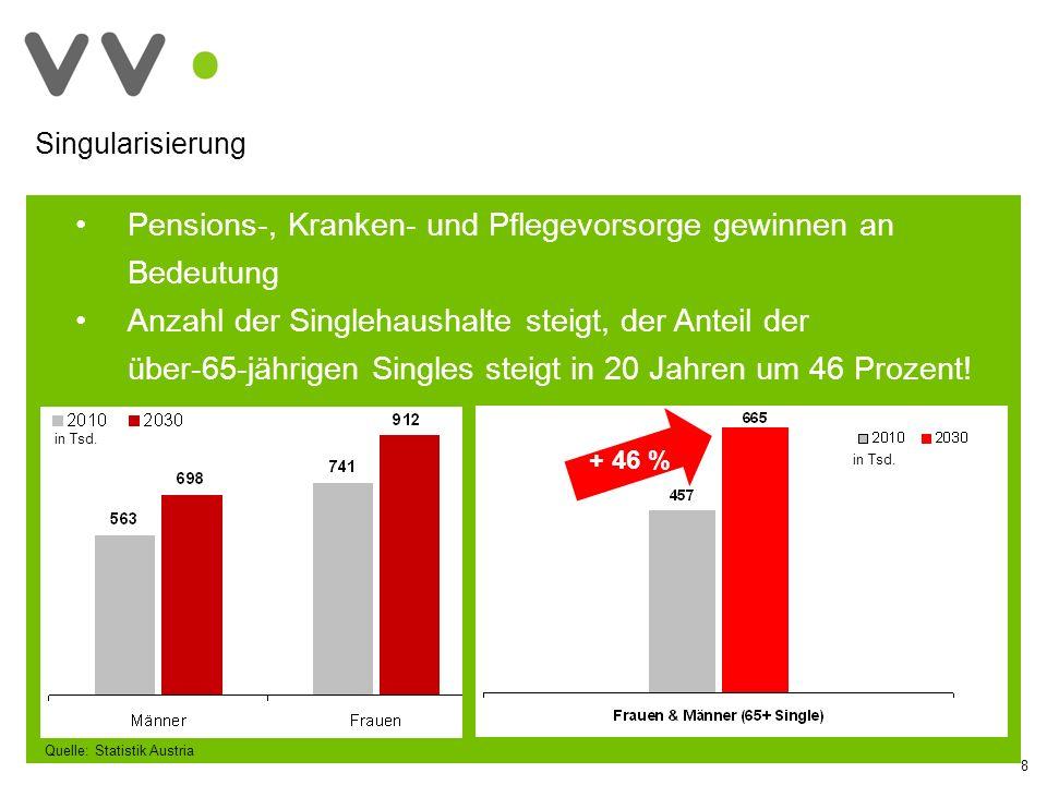 Investition der Versicherungen in Finanzbildung ihrer Mitarbeiter Versicherungskaufmann: 600 Lehrlinge + 220 Abschlüsse p.a.