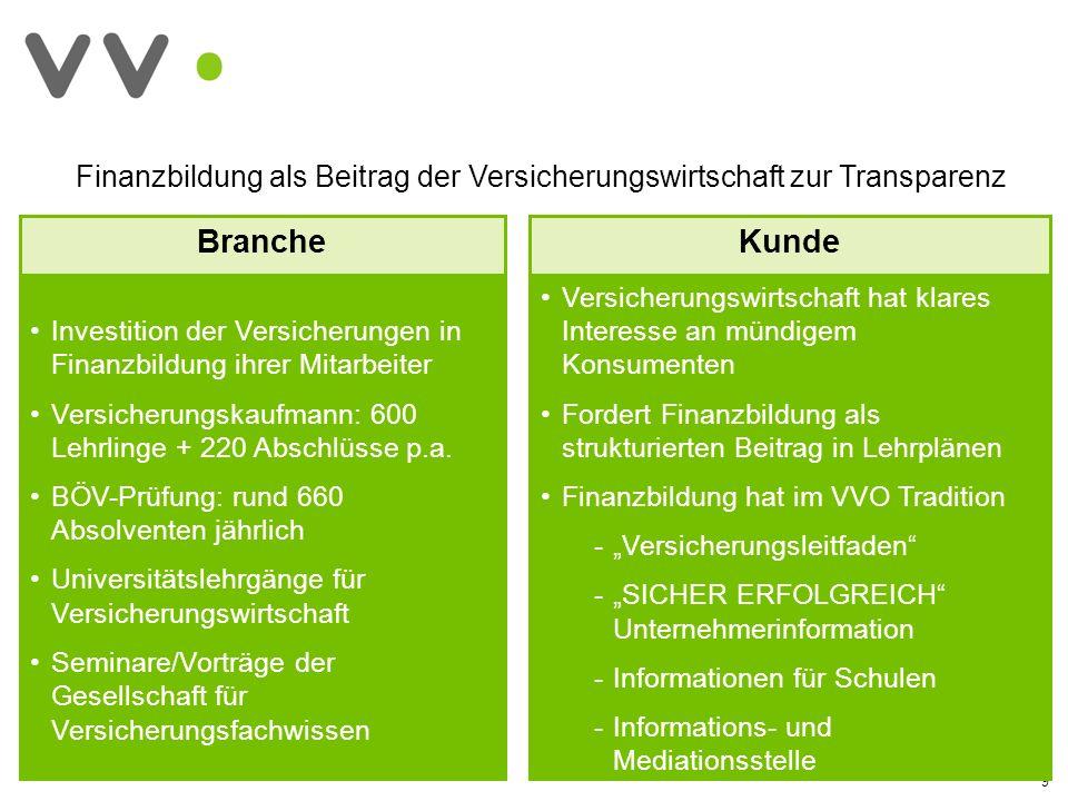 Investition der Versicherungen in Finanzbildung ihrer Mitarbeiter Versicherungskaufmann: 600 Lehrlinge + 220 Abschlüsse p.a. BÖV-Prüfung: rund 660 Abs