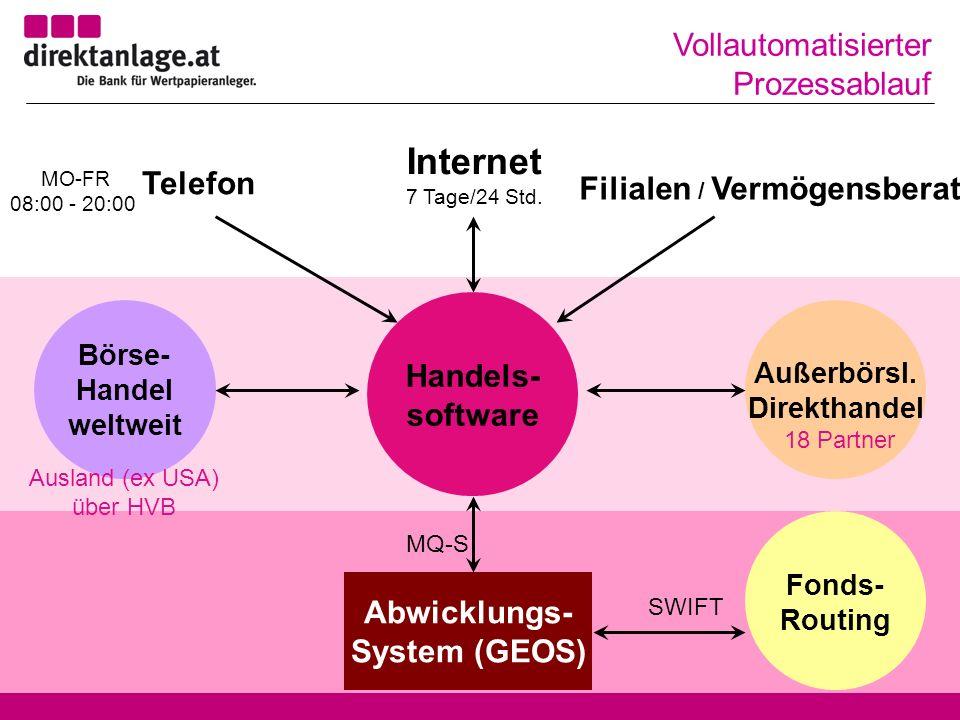 Telefon Internet MO-FR 08:00 - 20:00 7 Tage/24 Std.