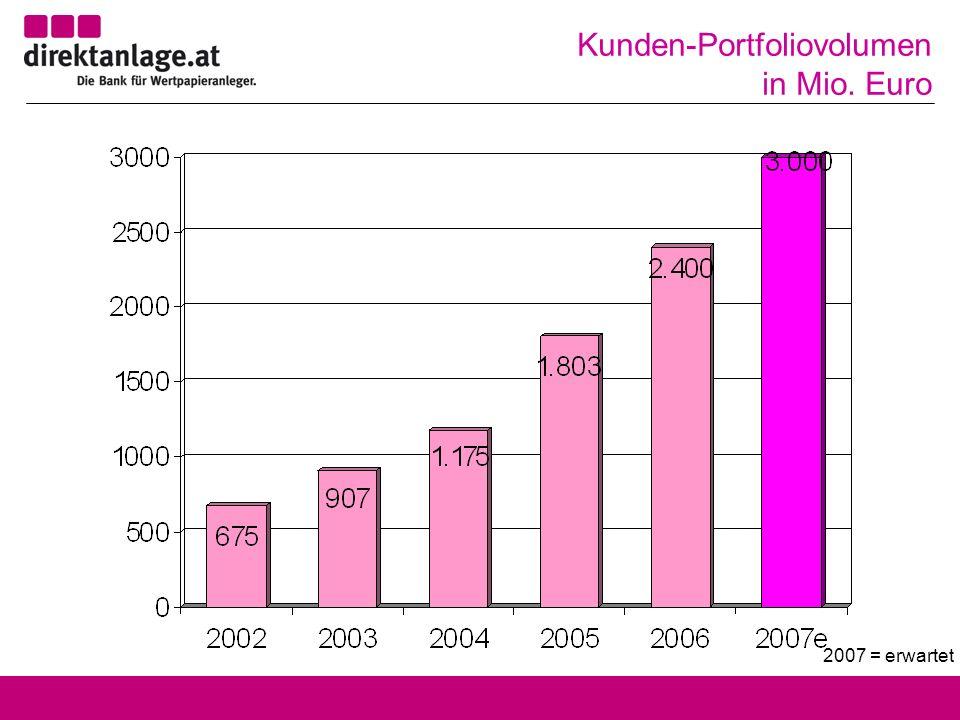 Kunden-Portfoliovolumen in Mio. Euro 2007 = erwartet