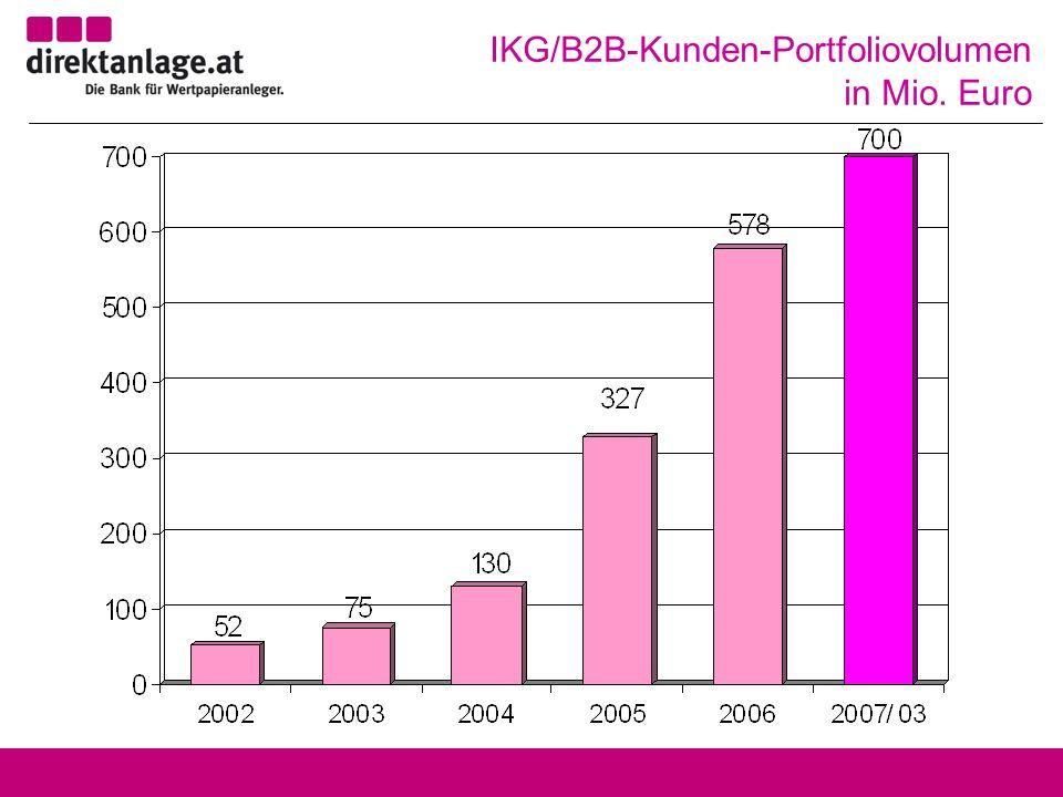 IKG/B2B-Kunden-Portfoliovolumen in Mio. Euro