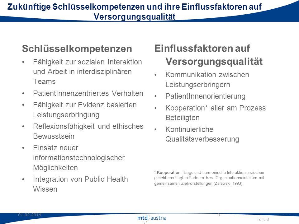 Folie 8 01.05.20148 Zukünftige Schlüsselkompetenzen und ihre Einflussfaktoren auf Versorgungsqualität Schlüsselkompetenzen Fähigkeit zur sozialen Inte