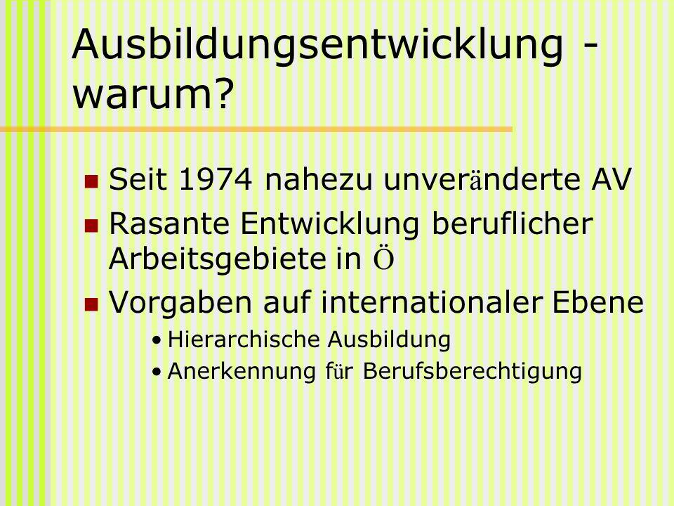 Ausbildungsentwicklung - warum? Seit 1974 nahezu unver ä nderte AV Rasante Entwicklung beruflicher Arbeitsgebiete in Ö Vorgaben auf internationaler Eb
