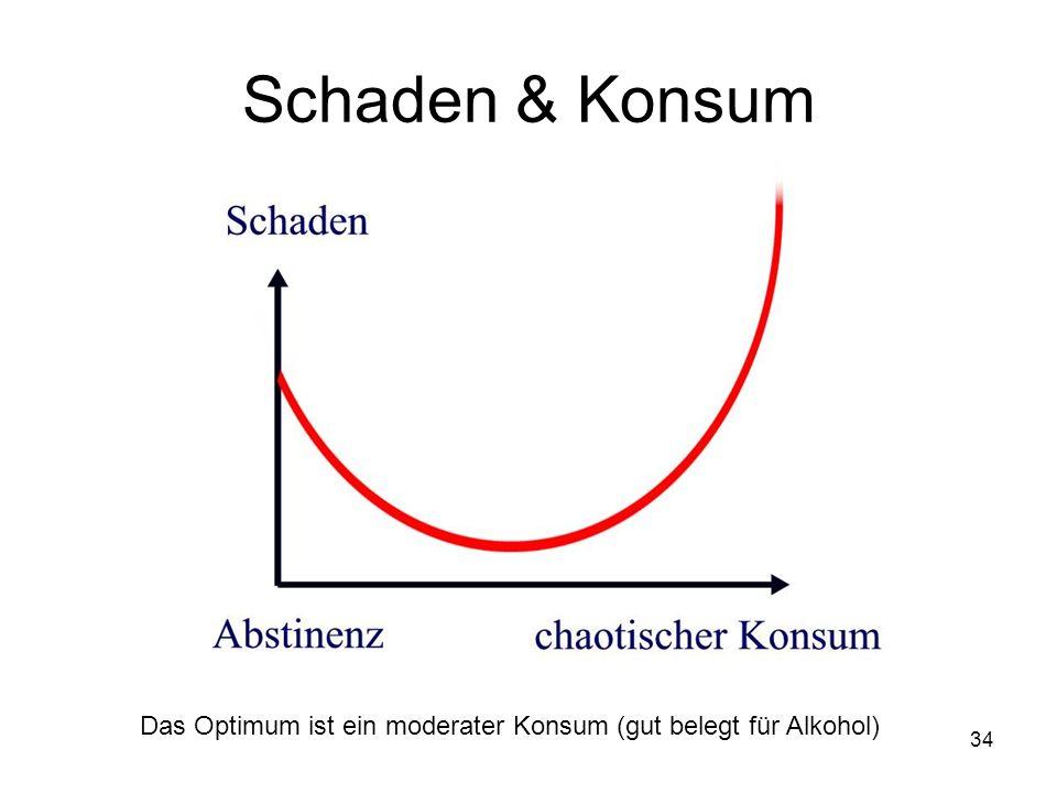 Schaden & Konsum Das Optimum ist ein moderater Konsum (gut belegt für Alkohol) 34