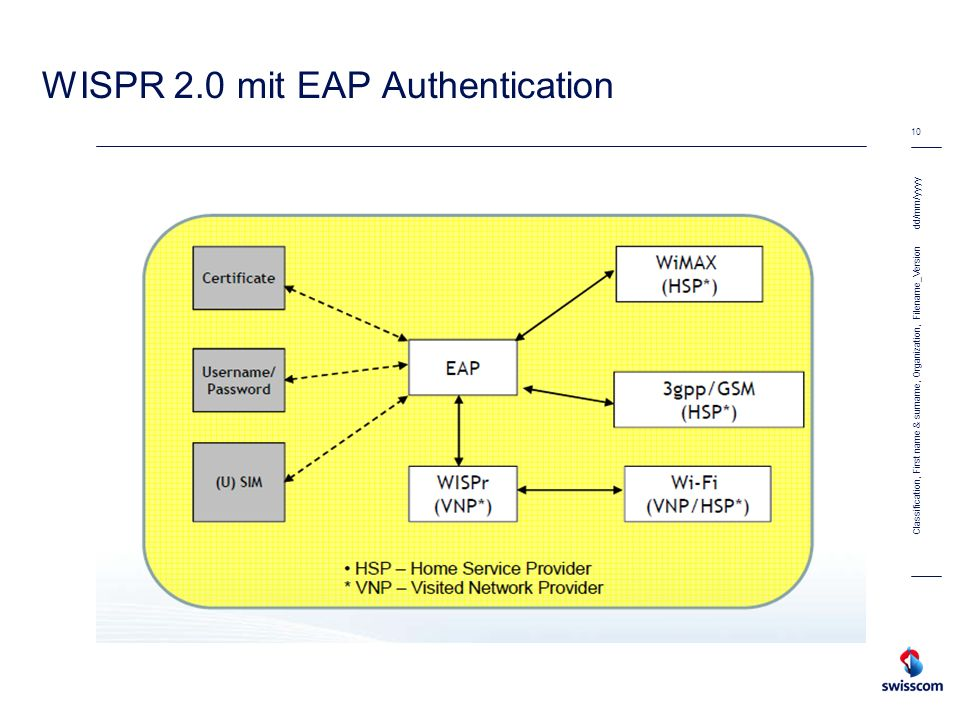 dd/mm/yyyy 10 Classification, First name & surname, Organization, Filename_Version WISPR 2.0 mit EAP Authentication