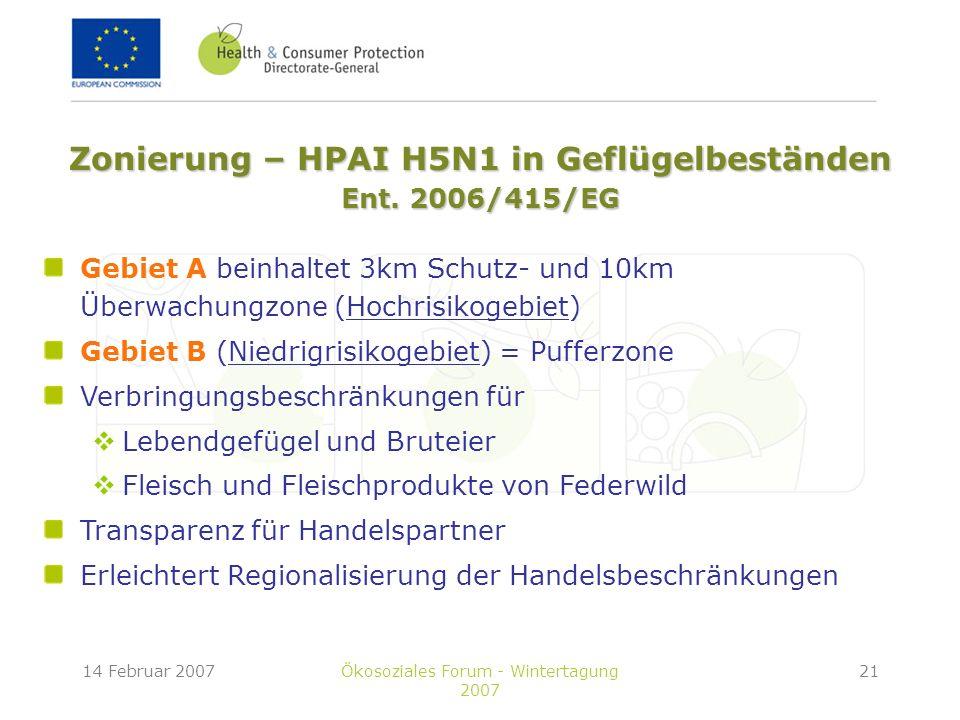 14 Februar 2007Ökosoziales Forum - Wintertagung 2007 21 Gebiet A beinhaltet 3km Schutz- und 10km Überwachungzone (Hochrisikogebiet) Gebiet B (Niedrigrisikogebiet) = Pufferzone Verbringungsbeschränkungen für Lebendgefügel und Bruteier Fleisch und Fleischprodukte von Federwild Transparenz für Handelspartner Erleichtert Regionalisierung der Handelsbeschränkungen Zonierung – HPAI H5N1 in Geflügelbeständen Ent.
