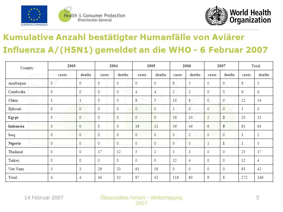 14 Februar 2007Ökosoziales Forum - Wintertagung 2007 5 Kumulative Anzahl bestätigter Humanfälle von Aviärer Influenza A/(H5N1) gemeldet an die WHO - 6