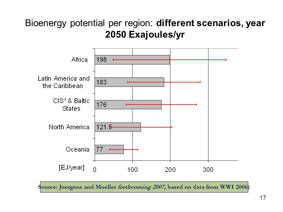 17 Bioenergy potential per region: different scenarios, year 2050 Exajoules/yr Source: Juergens and Mueller forthcoming 2007, based on data from WWI 2006)
