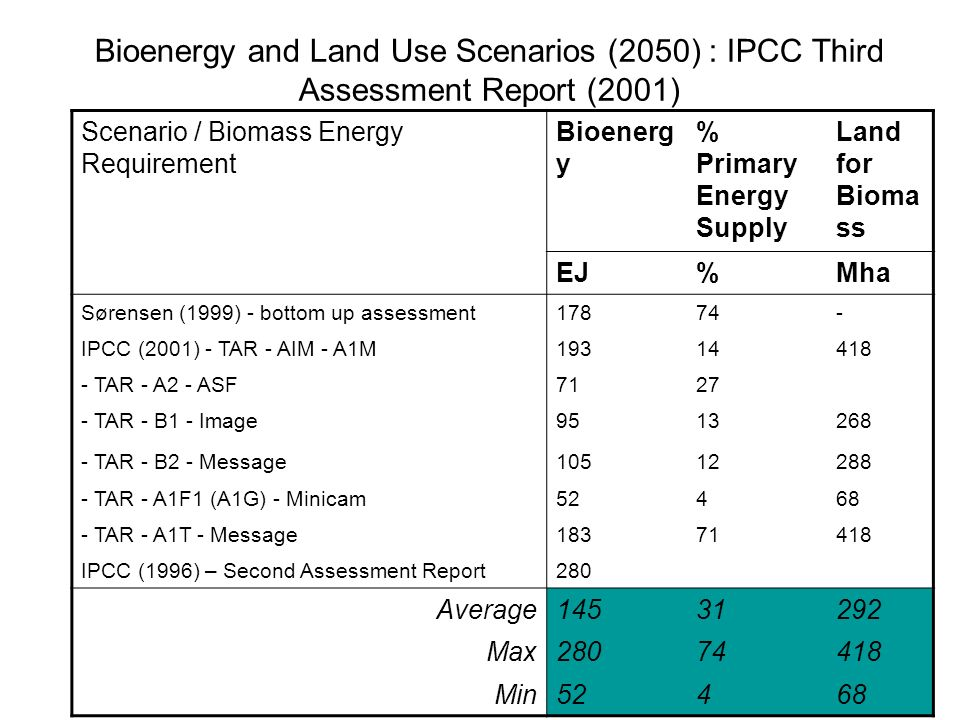 26 Bioenergy and Land Use Scenarios (2050) : IPCC Third Assessment Report (2001) Scenario / Biomass Energy Requirement Bioenerg y % Primary Energy Supply Land for Bioma ss EJ%Mha Sørensen (1999) - bottom up assessment IPCC (2001) - TAR - AIM - A1M TAR - A2 - ASF TAR - B1 - Image TAR - B2 - Message TAR - A1F1 (A1G) - Minicam TAR - A1T - Message IPCC (1996) – Second Assessment Report280 Average Max Min52468