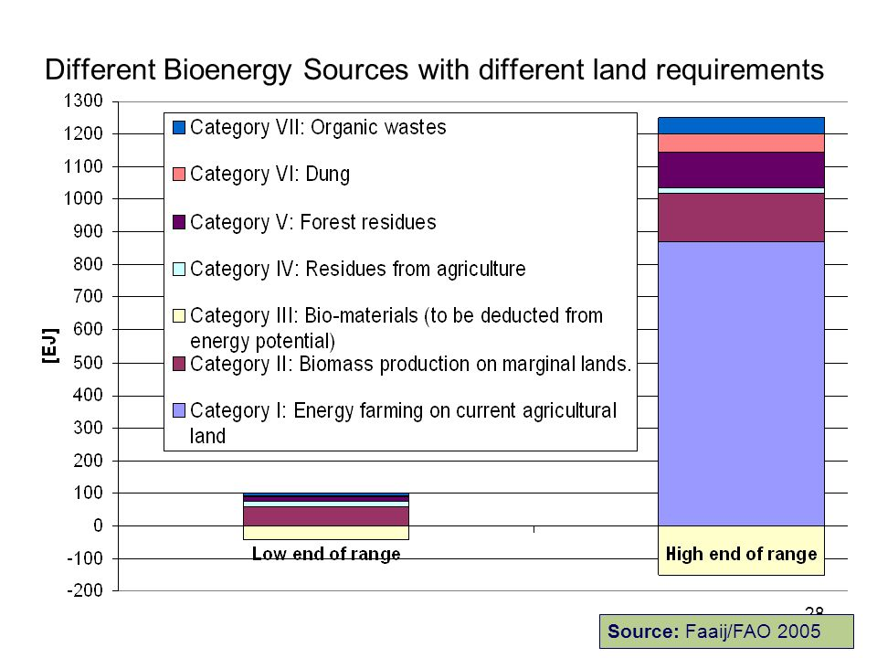 28 Different Bioenergy Sources with different land requirements Source: Faaij/FAO 2005