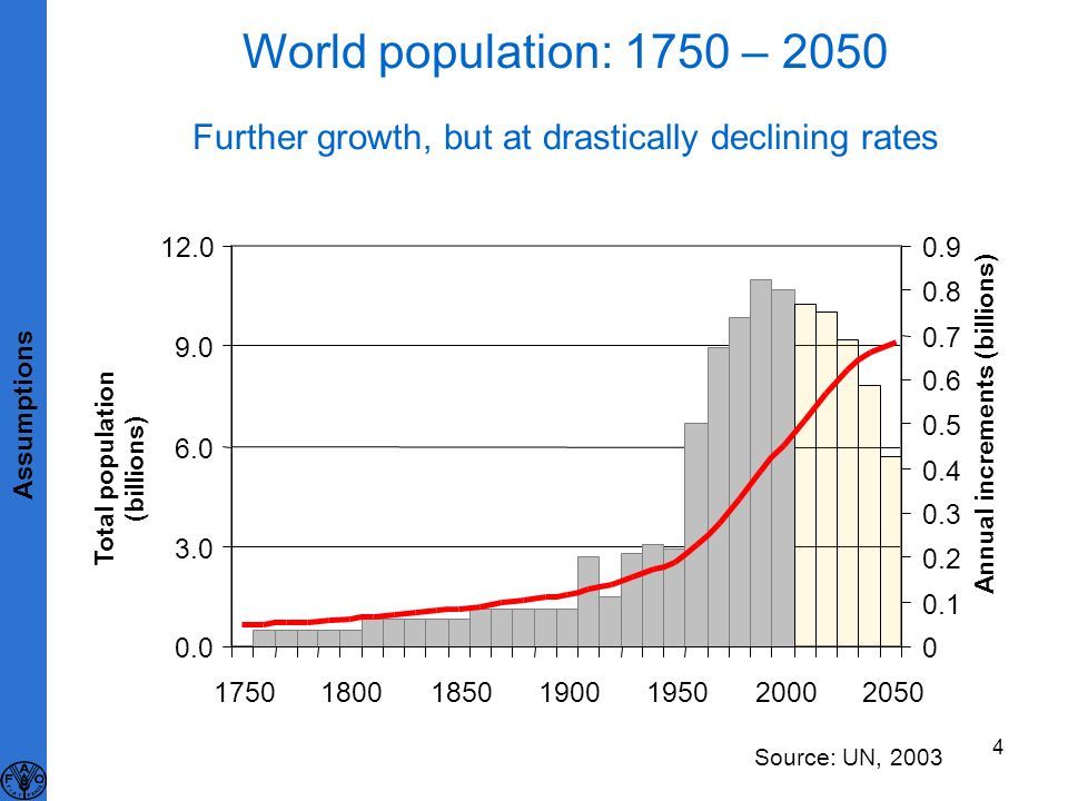 4 World population: 1750 – 2050 0.0 3.0 6.0 9.0 12.0 1750180018501900195020002050 Total population (billions) 0 0.1 0.2 0.3 0.4 0.5 0.6 0.7 0.8 0.9 An