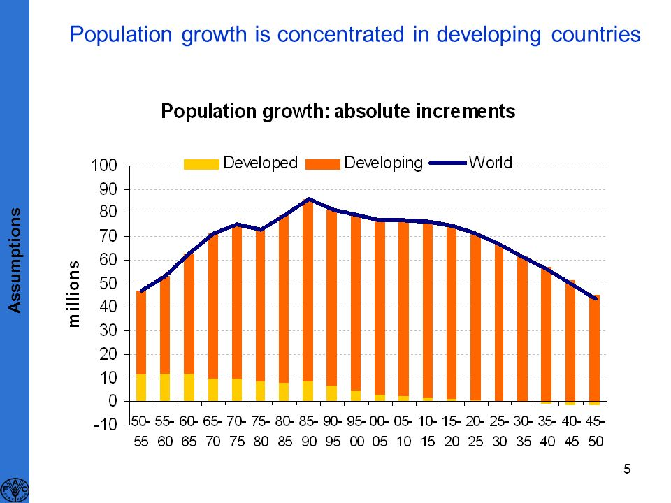 5 Population growth is concentrated in developing countries Assumptions