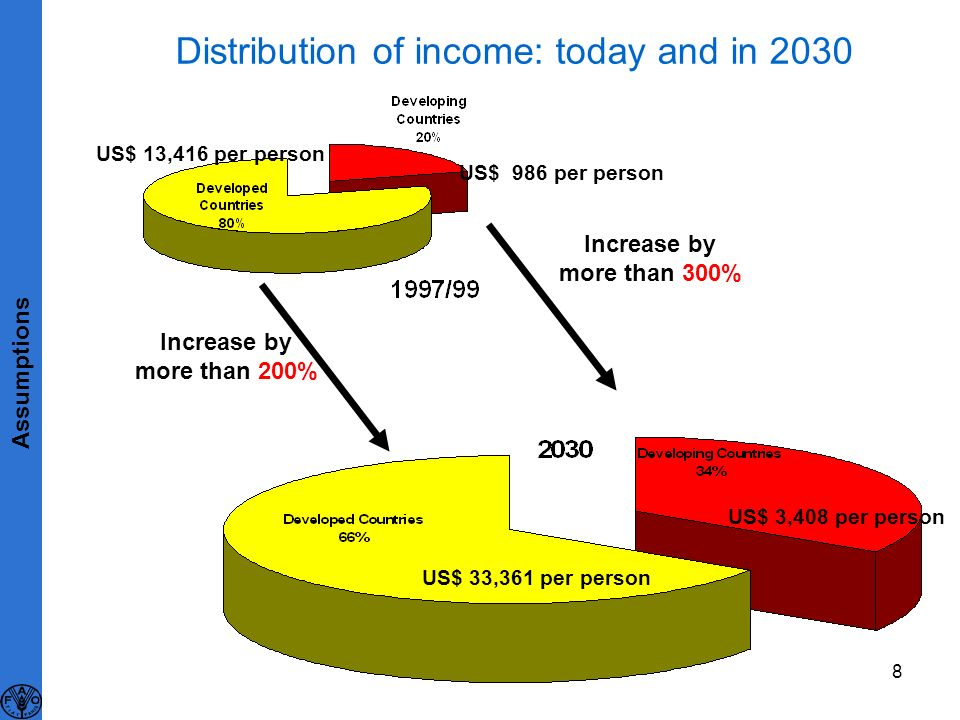 8 Distribution of income: today and in 2030 US$ 986 per person US$ 13,416 per person US$ 33,361 per person US$ 3,408 per person Increase by more than