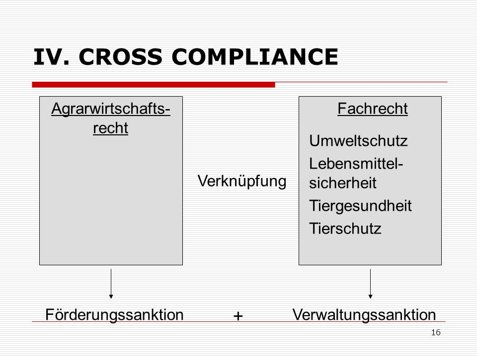16 IV. CROSS COMPLIANCE Agrarwirtschafts- recht Fachrecht Umweltschutz Lebensmittel- sicherheit Tiergesundheit Tierschutz Verknüpfung Förderungssankti