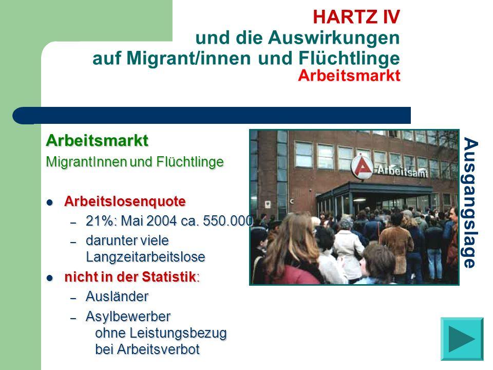 Arbeitsmarkt MigrantInnen und Flüchtlinge Arbeitslosenquote Arbeitslosenquote – 21%: Mai 2004 ca. 550.000 – darunter viele Langzeitarbeitslose nicht i