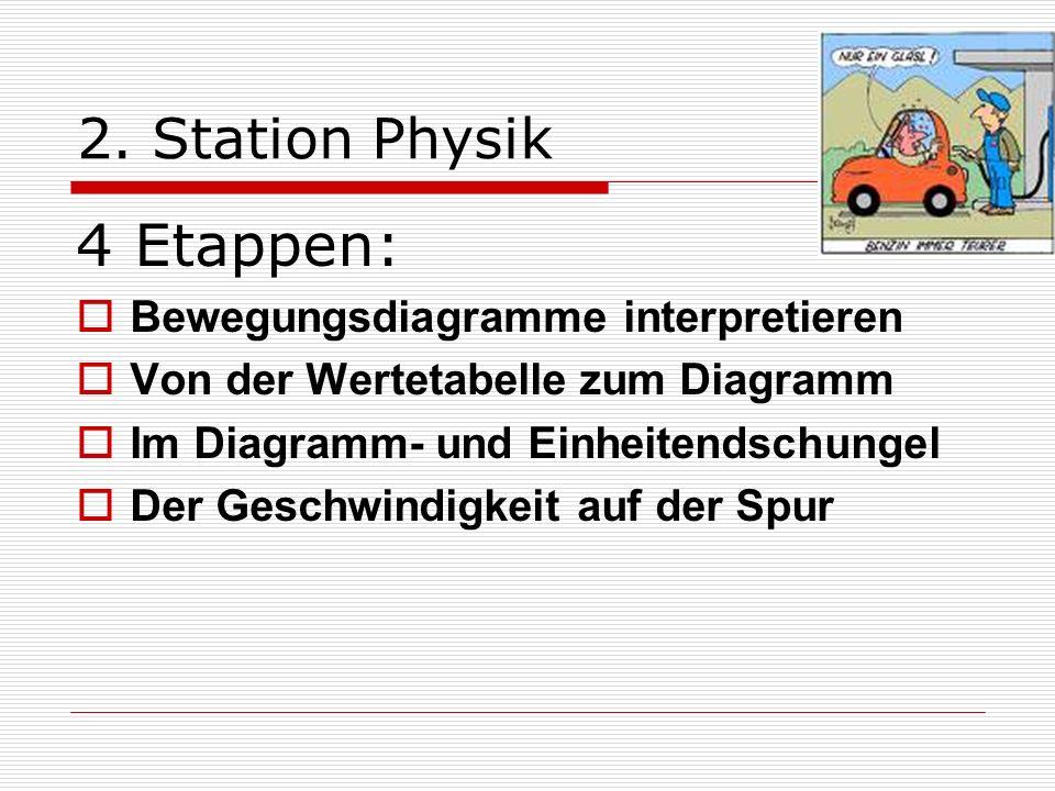 2. Station Physik 4 Etappen: Bewegungsdiagramme interpretieren Von der Wertetabelle zum Diagramm Im Diagramm- und Einheitendschungel Der Geschwindigke