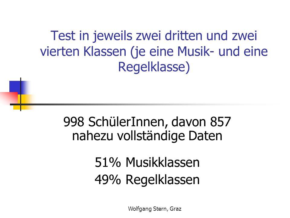 Wolfgang Stern, Graz Test in jeweils zwei dritten und zwei vierten Klassen (je eine Musik- und eine Regelklasse) 998 SchülerInnen, davon 857 nahezu vollständige Daten 51% Musikklassen 49% Regelklassen