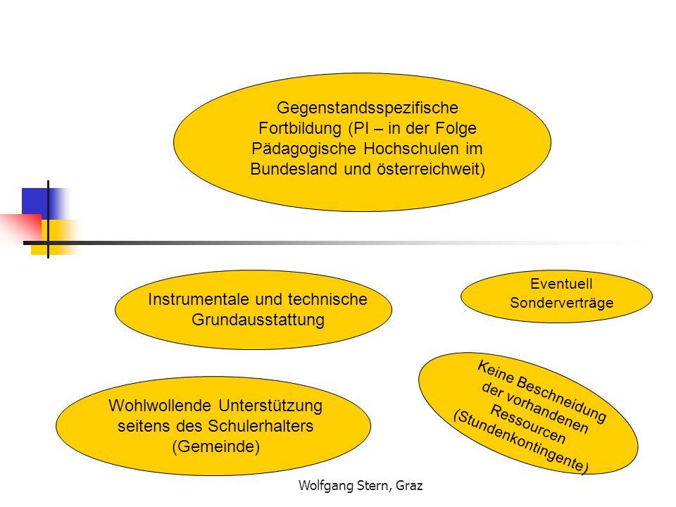 Wolfgang Stern, Graz Instrumentale und technische Grundausstattung Eventuell Sonderverträge Keine Beschneidung der vorhandenen Ressourcen (Stundenkontingente) Gegenstandsspezifische Fortbildung (PI – in der Folge Pädagogische Hochschulen im Bundesland und österreichweit) Wohlwollende Unterstützung seitens des Schulerhalters (Gemeinde)