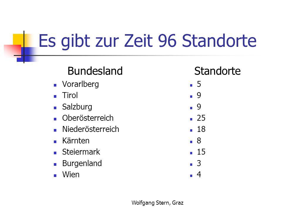 Wolfgang Stern, Graz Es gibt zur Zeit 96 Standorte Bundesland Vorarlberg Tirol Salzburg Oberösterreich Niederösterreich Kärnten Steiermark Burgenland Wien Standorte 5 9 9 25 18 8 15 3 4