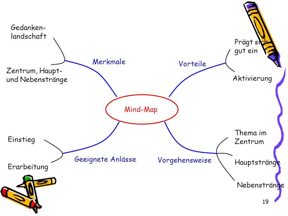 19 Mind-Map Merkmale Vorteile Vorgehensweise Geeignete Anlässe Gedanken- landschaft Zentrum, Haupt- und Nebenstränge Prägt sich gut ein Aktivierung Thema im Zentrum Hauptstränge Nebenstränge Einstieg Erarbeitung