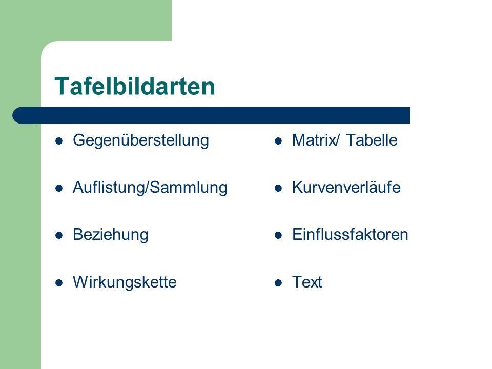 Tafelbildarten Gegenüberstellung Auflistung/Sammlung Beziehung Wirkungskette Matrix/ Tabelle Kurvenverläufe Einflussfaktoren Text