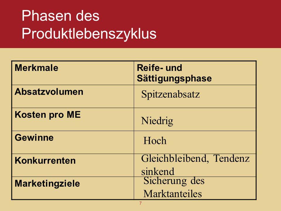 7 Phasen des Produktlebenszyklus MerkmaleReife- und Sättigungsphase Absatzvolumen Kosten pro ME Gewinne Konkurrenten Marketingziele Spitzenabsatz Nied