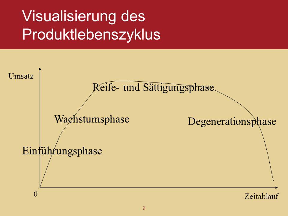 9 Visualisierung des Produktlebenszyklus Zeitablauf Umsatz 0 Einführungsphase Wachstumsphase Reife- und Sättigungsphase Degenerationsphase