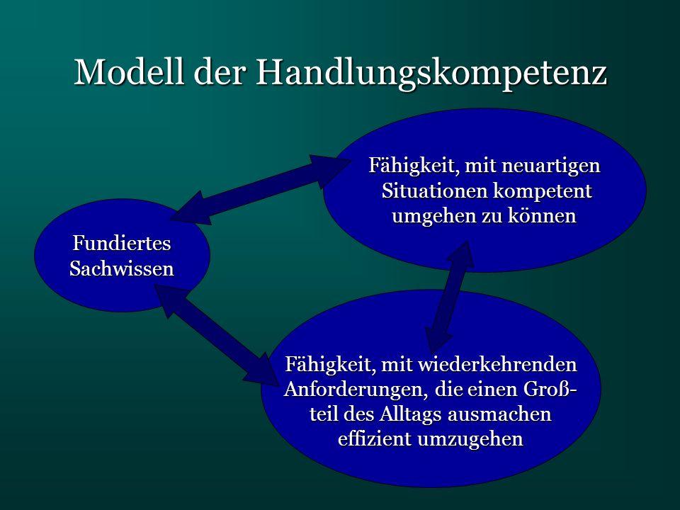 Modell der Handlungskompetenz FundiertesSachwissen Fähigkeit, mit neuartigen Situationen kompetent Situationen kompetent umgehen zu können Fähigkeit,